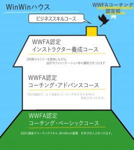 WinWinハウス イメージ