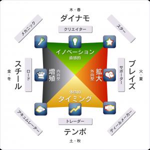 ウェルスダイナミクスのプロファイル理論図
